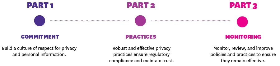 privacy compliance step by step visual