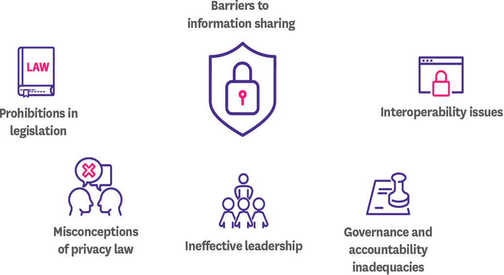 visual showing the barriers of information sharing