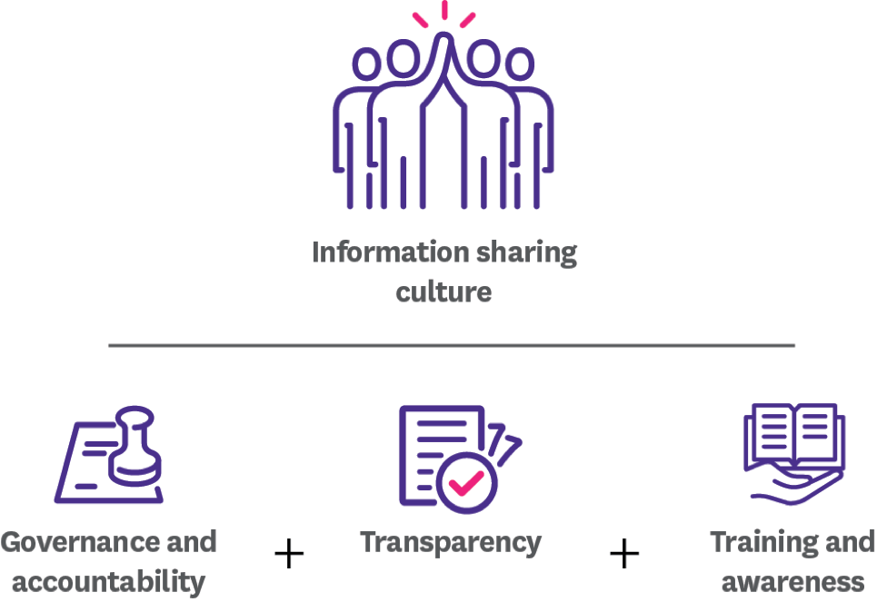 visual showing steps to establishing information sharing culture
